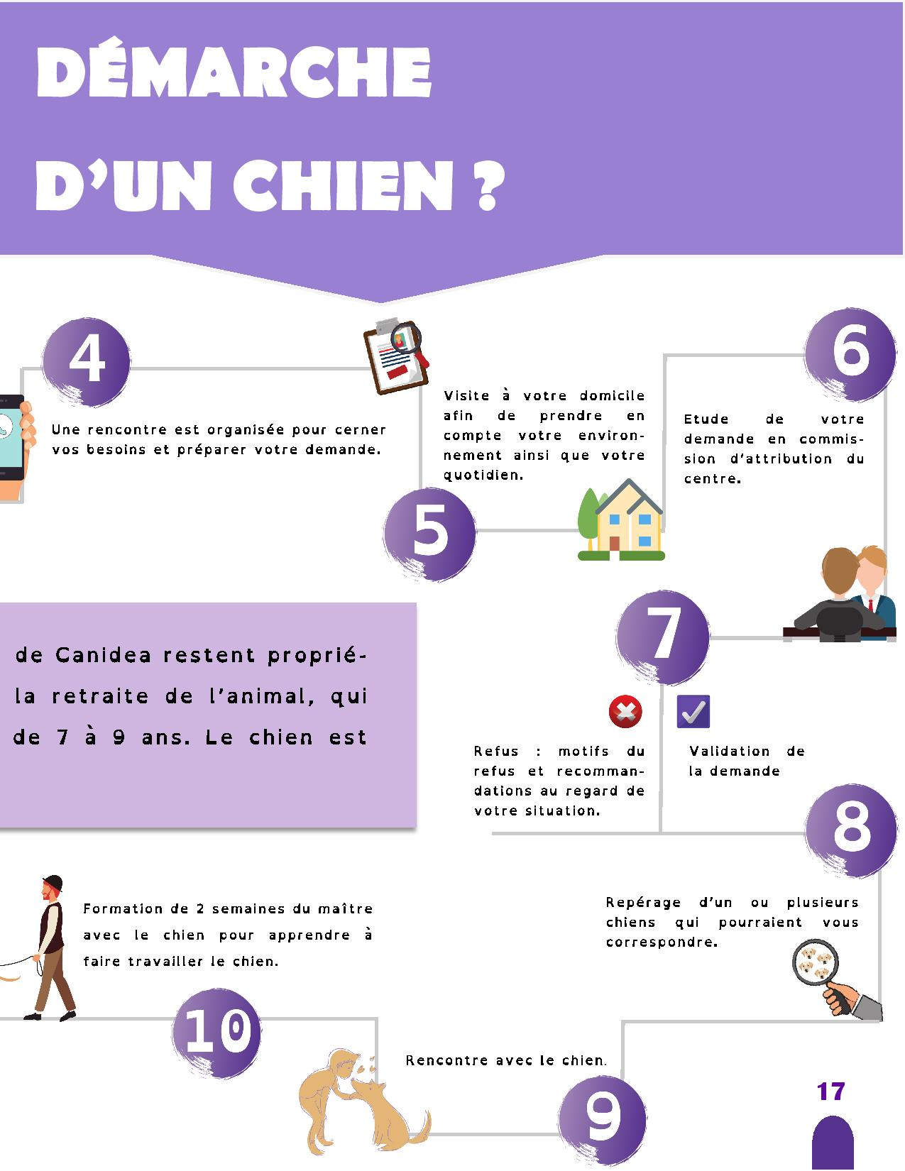 CANIDEA -Brochure chiens guides-assistance-page-017